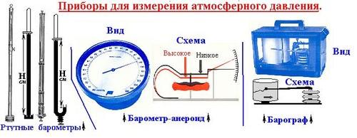Как измерить атмосферное давление в домашних условиях